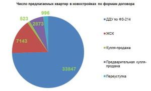 Число квартир в новостройках по формам договора