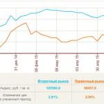 Динамика цен предложения на первичном и вторичном рынках недвижимости Петербурга за первое полугодие 2015