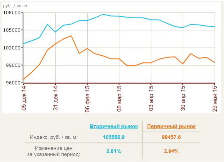 Analiza trga nepremičnin v sankt peterburgu 2015